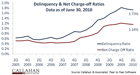 Delinquency & Charge-Offs
