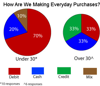 cash vs credit card Payment method statistics  debit or atm card: credit card: cash: digital wallet:  see the online credit card applications for details about the terms and.
