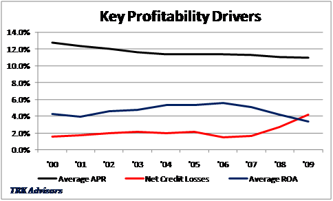 Graph of Key Profitability Drivers
