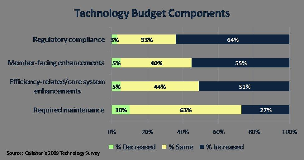 Technology Spending Priorities