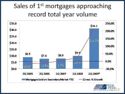 1st mortgage sales on the secondary