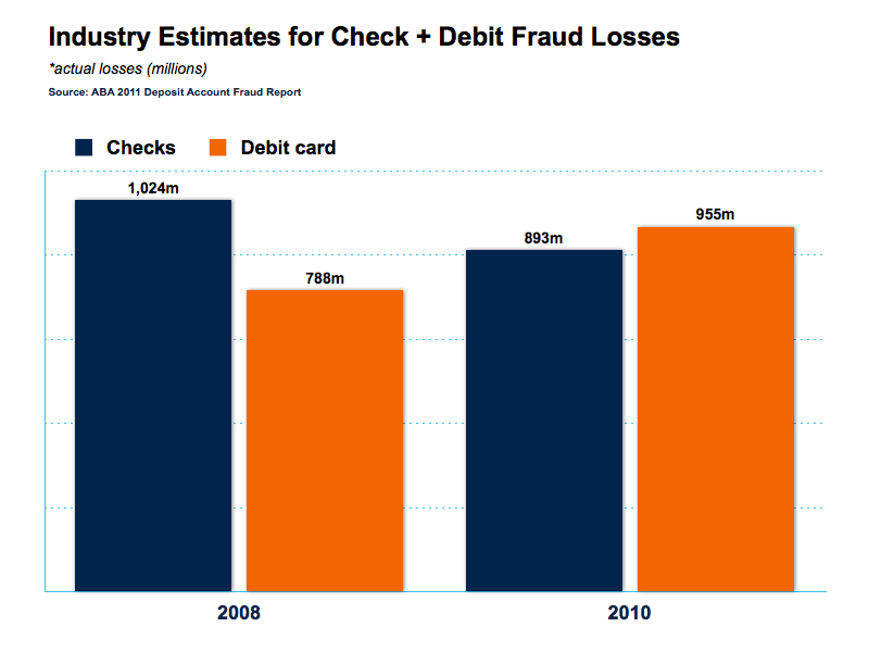 Bluepoint Solutions Industry Estimates For Check + Debit Fraud Losses