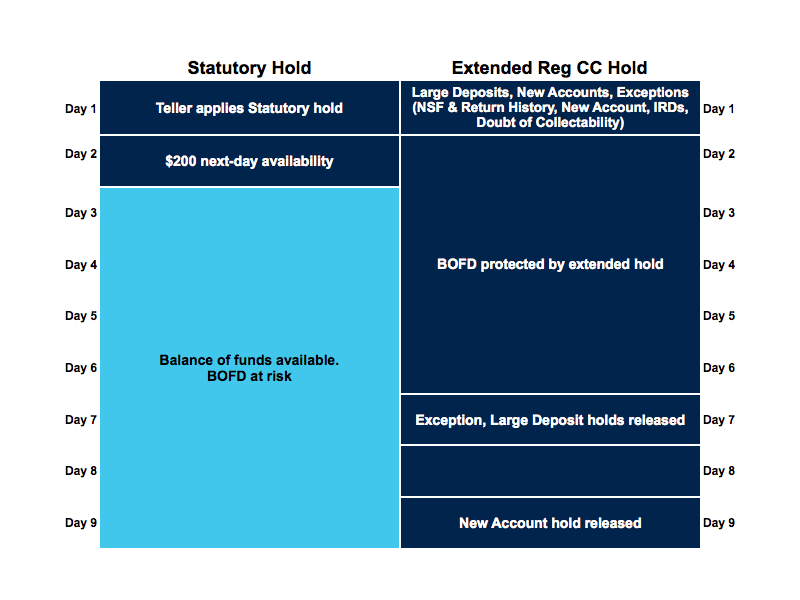 Bluepoint Solutions Statutory Hold Versus Extended Reg CC Hold Timelines
