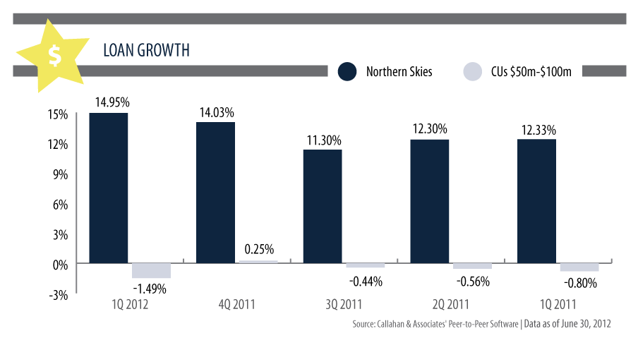 Callahan & Associates' Loan Growth