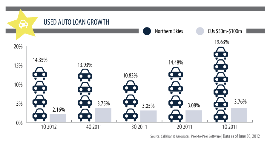 Callahan & Associates' Used Auto Loan Growth
