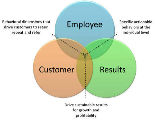 Support Financial Employee, Customer & Results Venn Diagram