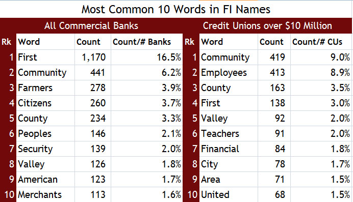10 Common Words in FI Names