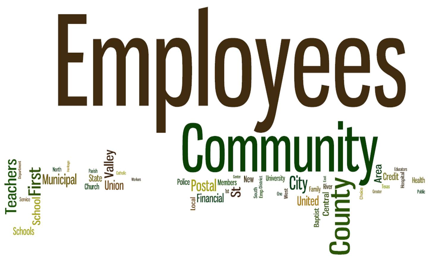 Word Cloud All Credit Union Names