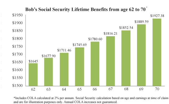 social security bar chart