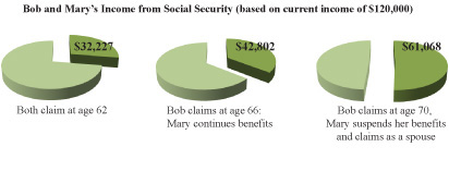 social security income pie charts
