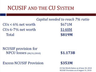 NCUSIF and the CU System