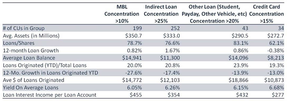 Loan Performance