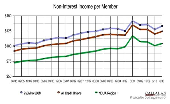 Non-Interest Income Per Member