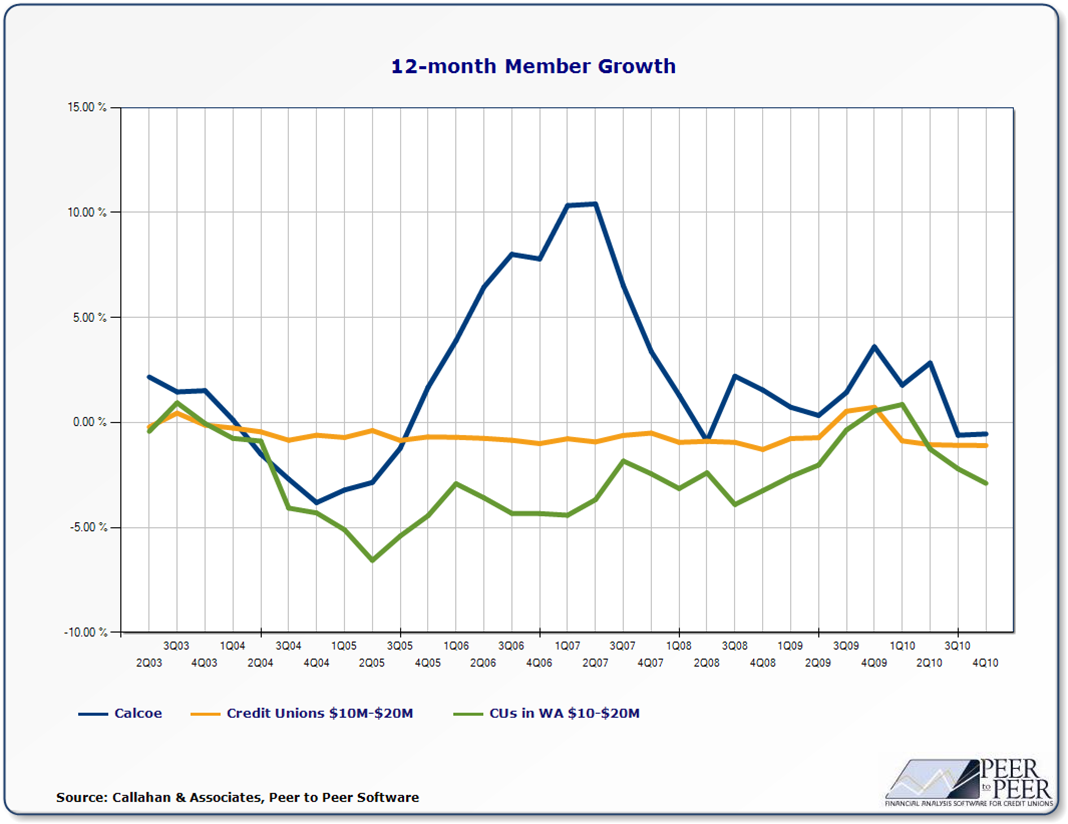 12-Month Member Growth