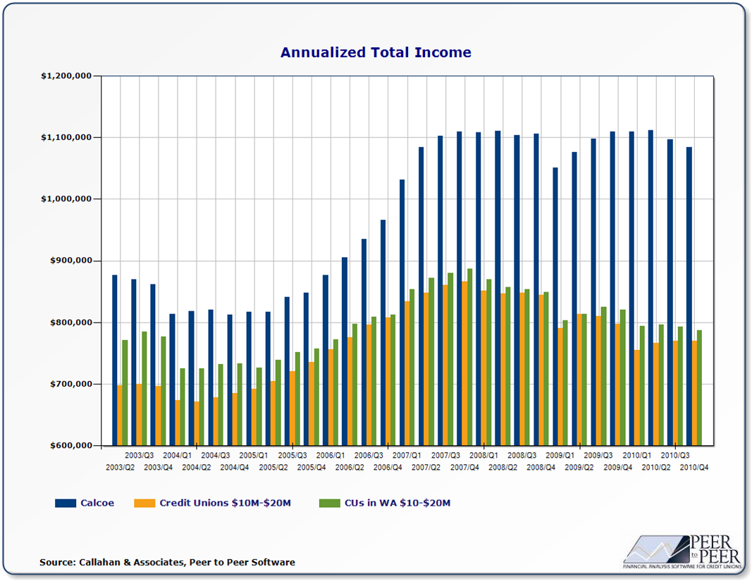 Annualized Total Income