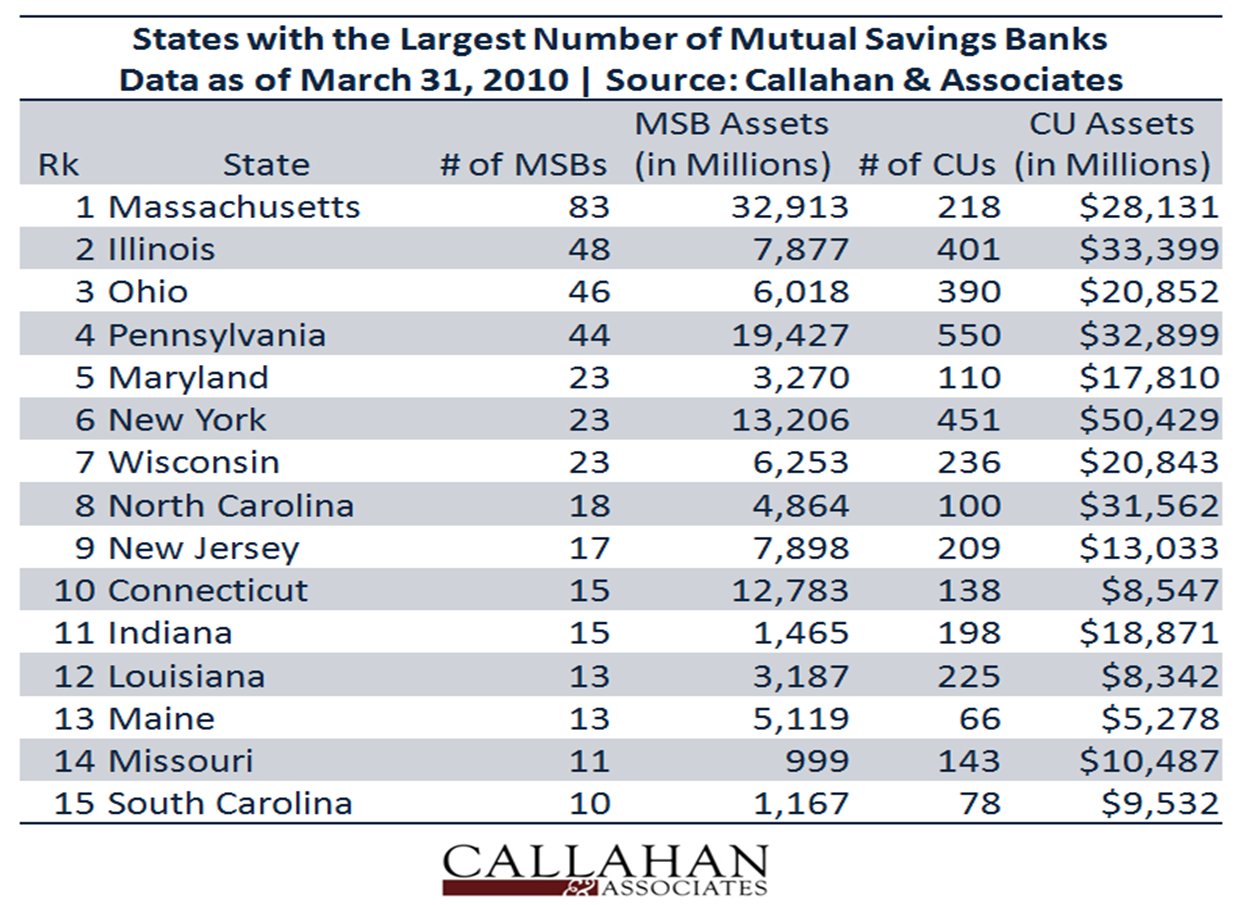 State's Mutual Savings Banks