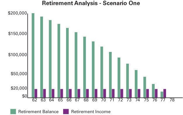 Retirement Analysis - Scenario One