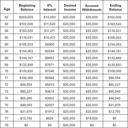 IRA Spend-Down Table