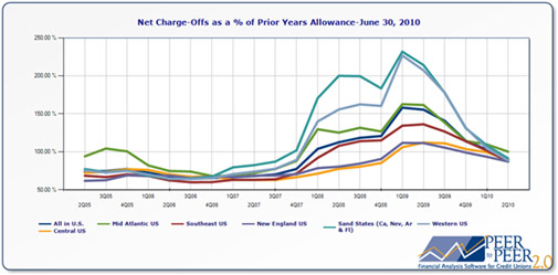 Net Charge-Offs as a % of Prior Years' Allowance – June 30, 2010