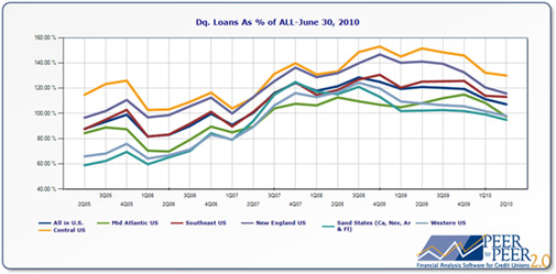 Dq. Loans as % of ALL – June 30, 2010