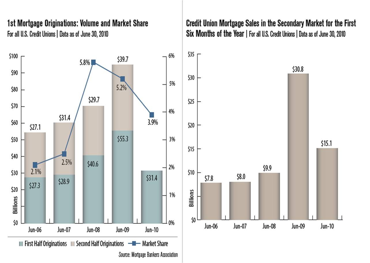 Callahan & Associates' Real Estate Lending Metrics