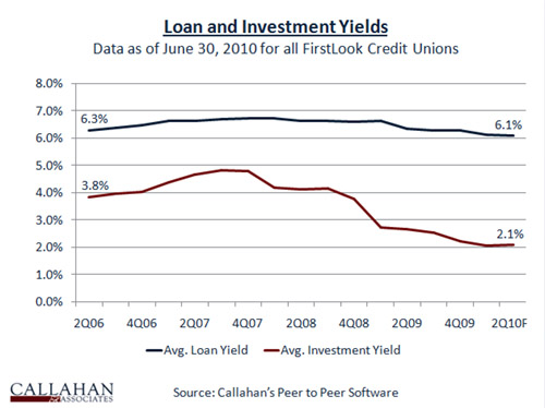 FirstLook Loan & Investment Yields