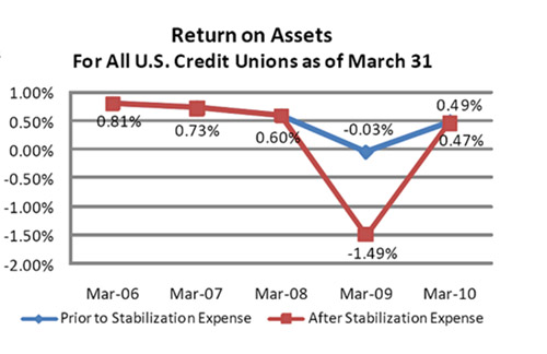 ROA for All US Credit Unions as of March 31, 2010