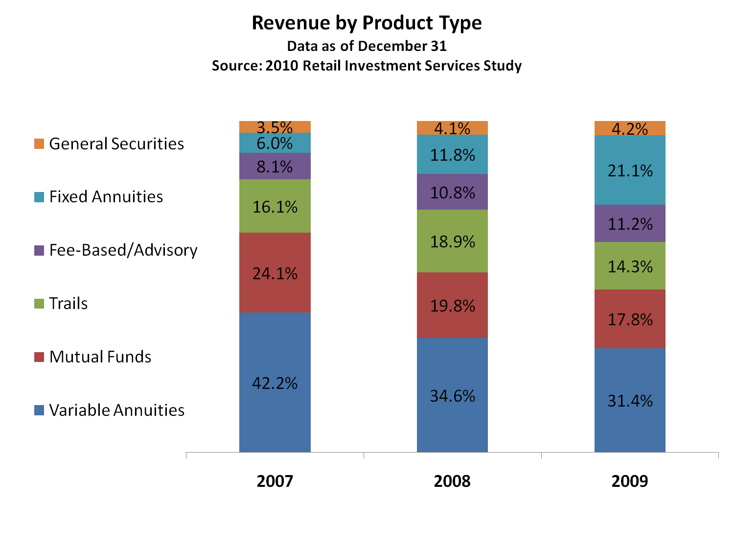 Revenue by Product Type