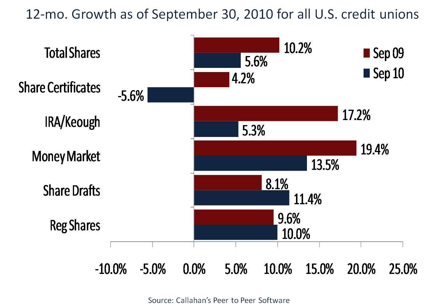 12-month Deposit Growth for all U.S. Credit Unions as of 3Q2010