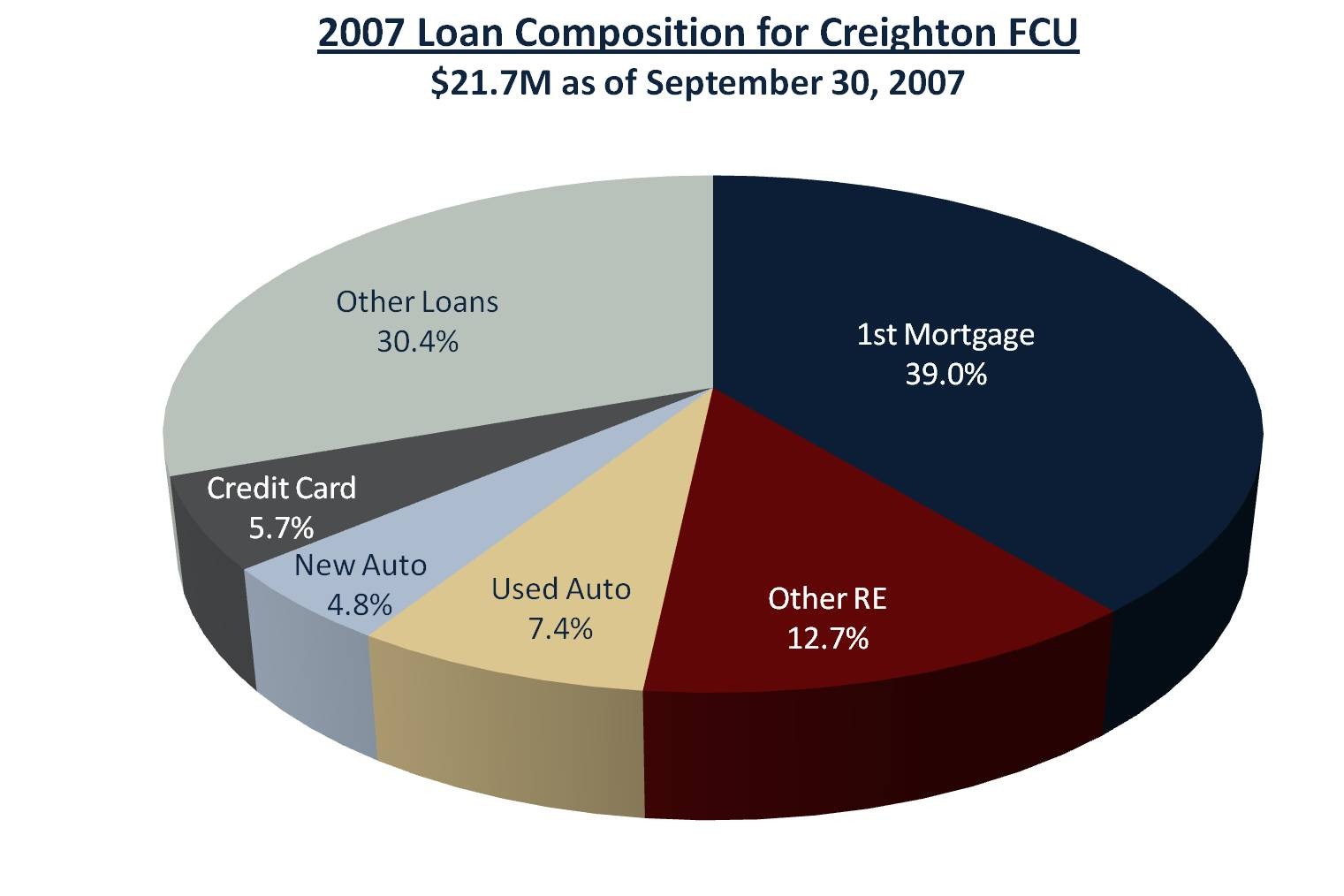 Creighton Loan Composition 2007