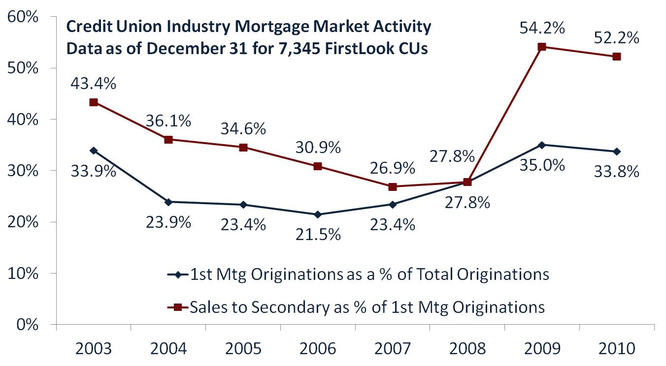 CU Mortgage Market Activity 2010