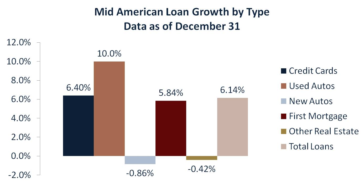 MidAmerican Credit Union, Loan Growth, 4Q10