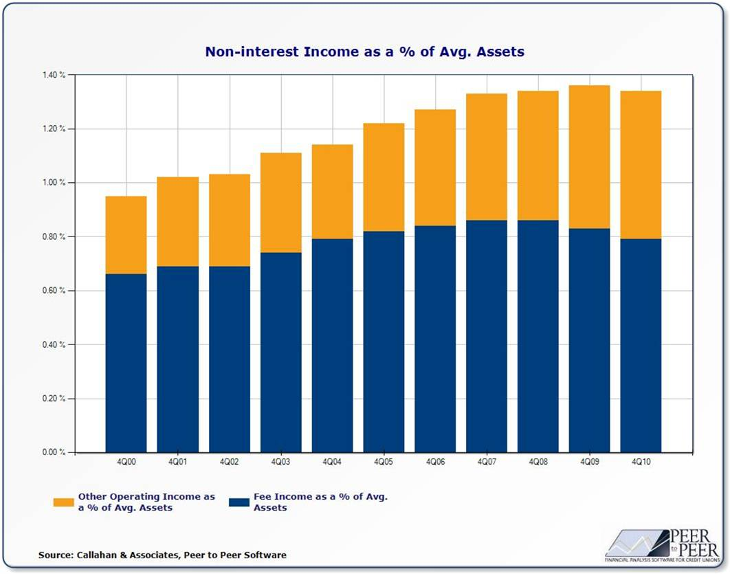 Non-Interest Income as% of Average Assets