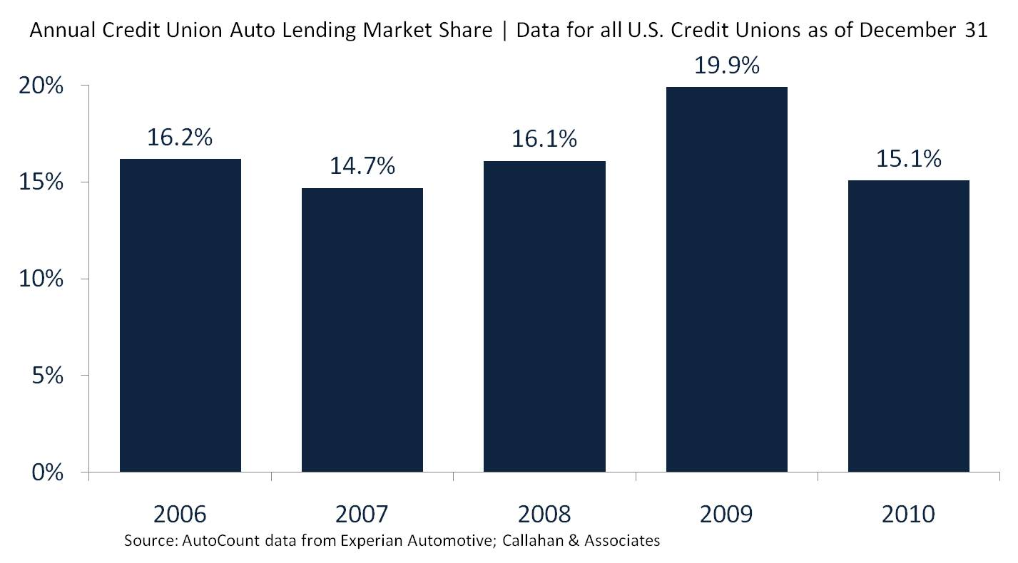 Annual Credit Union Auto Loan Market Share as of Dec. 31, 2010