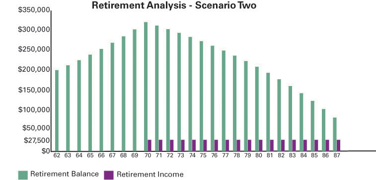 Retirement Analysis - Scenario Two