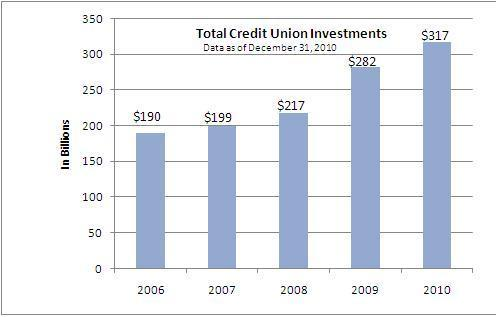 Total Credit Union Investments as of 12.31.10