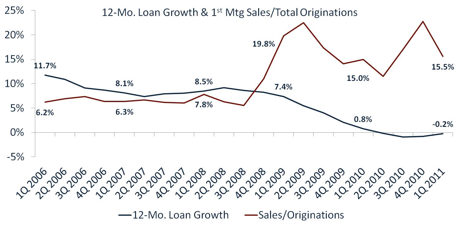 12-Month Loan Growth & First Mortgage Sales
