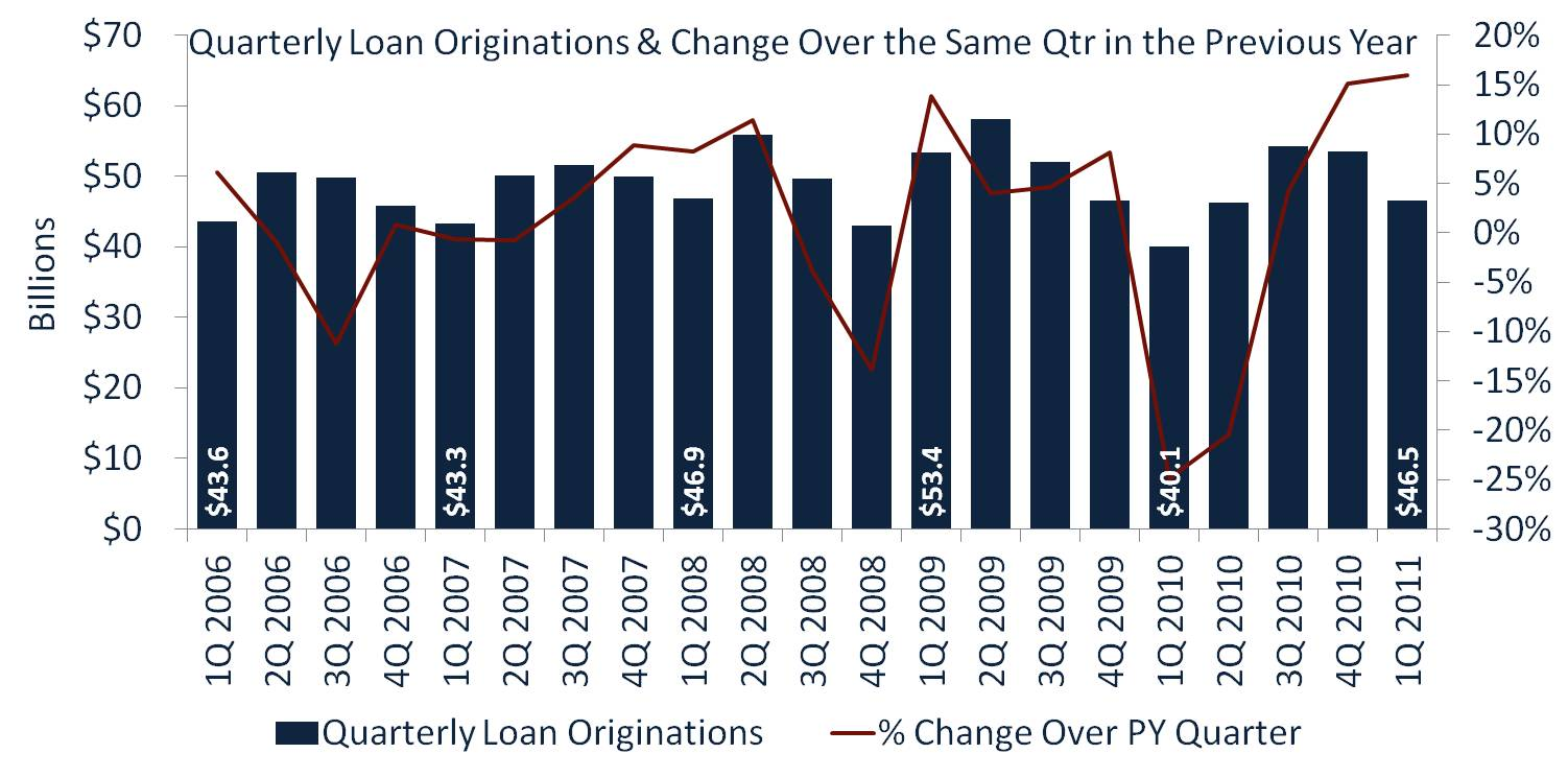 Quarterly Loan Originations