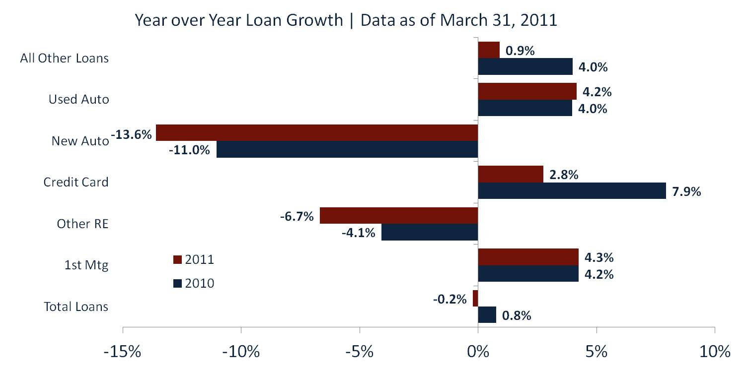 Year-Over-Year Loan Growth