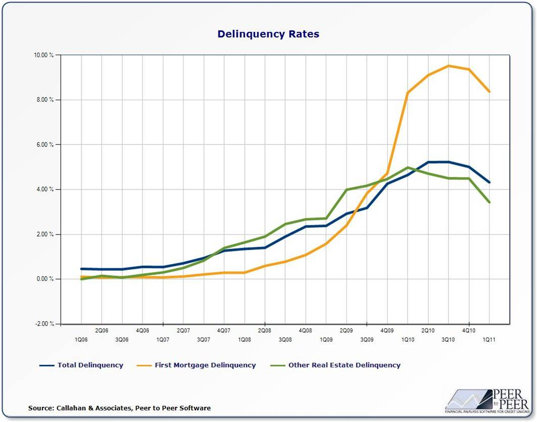 Arizona FirstLook Credit Unions Delinquency