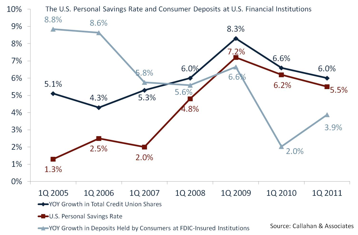 Personal Savings Rate & Consumer Deposits