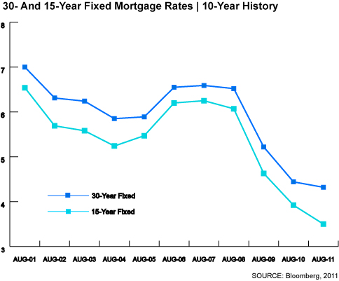 30 & 15 Fixed Mortgage Rates