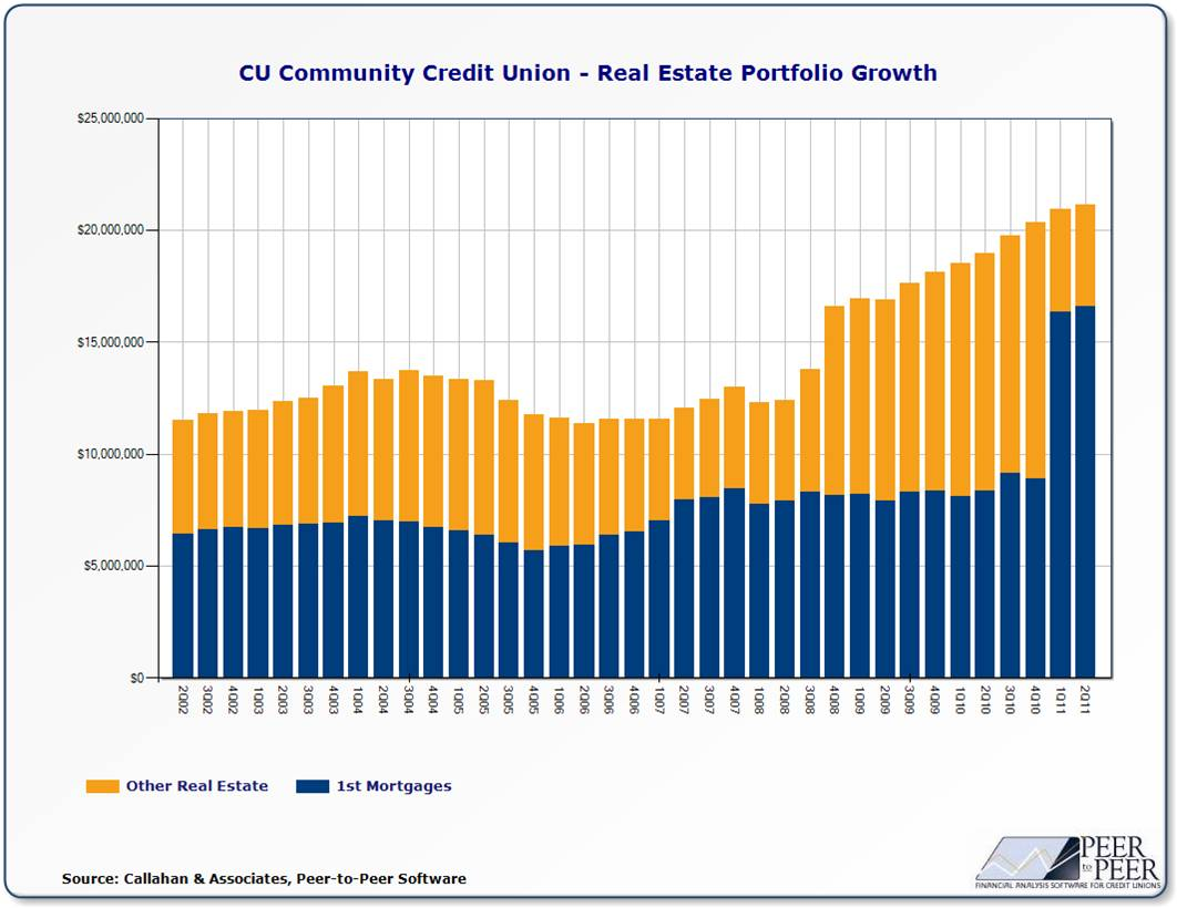 CU Community RE Growth