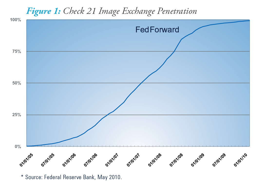Check 21 Image Exchange Penetration
