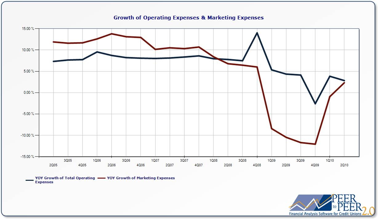 Growth of Operating Expenses & Marketing Expenses