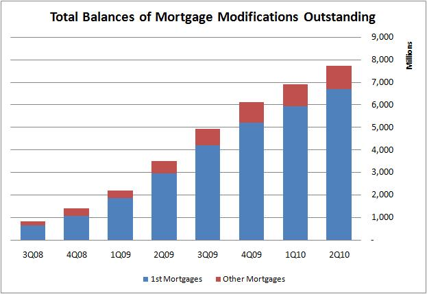 Total Balance of Mortgage Modifications Outstanding