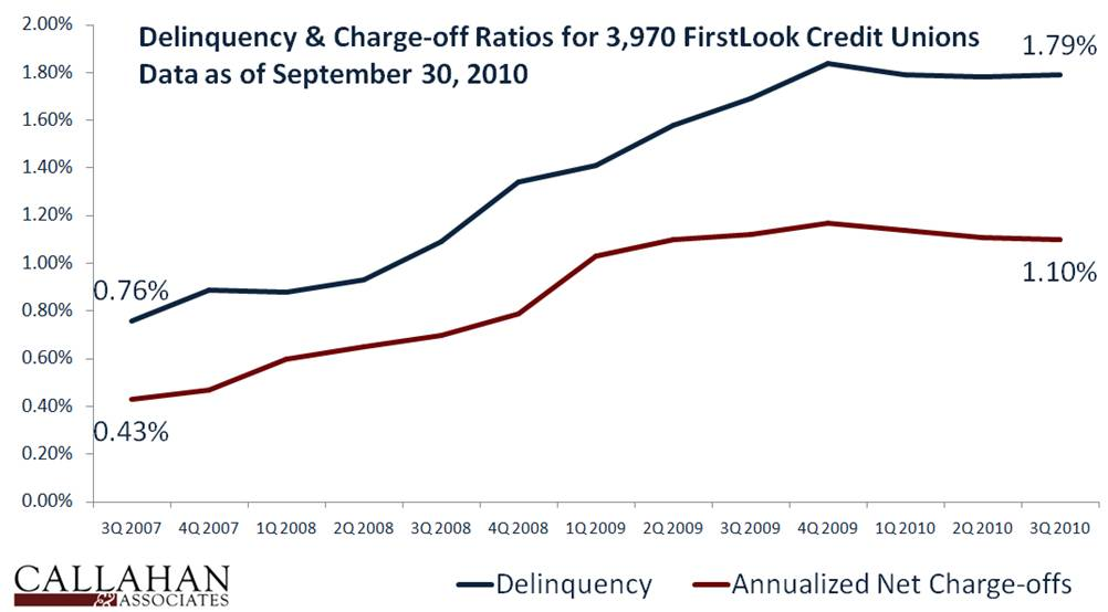 Delinquency & C.O. for FirstLook Credit Unions