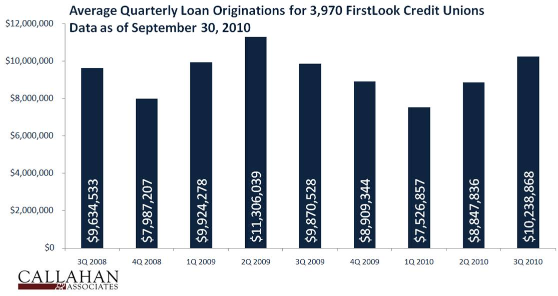 Average Quarterly Loan Originations for FirstLook Credit Unions