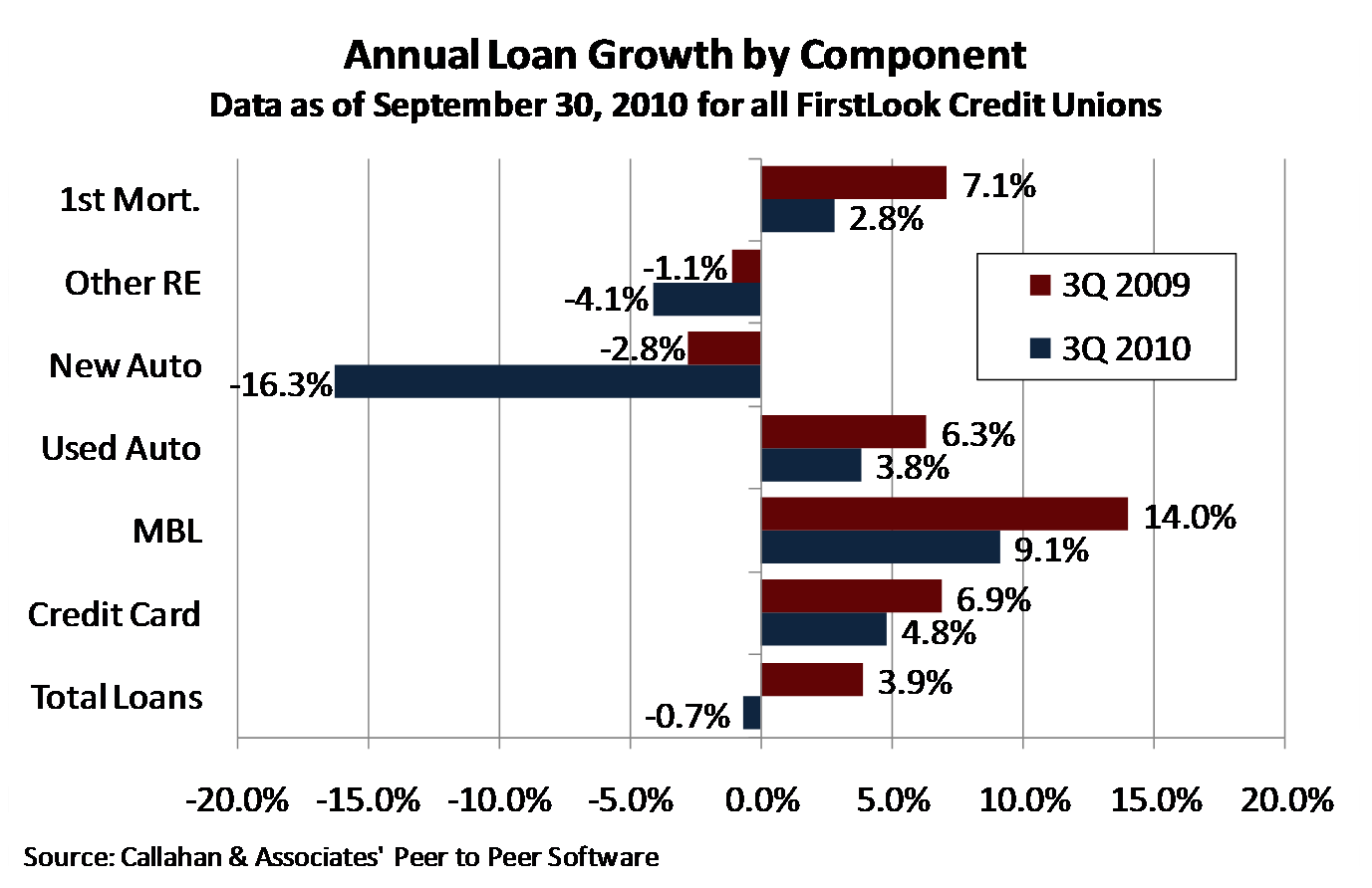 Annual Loan Growth by Component