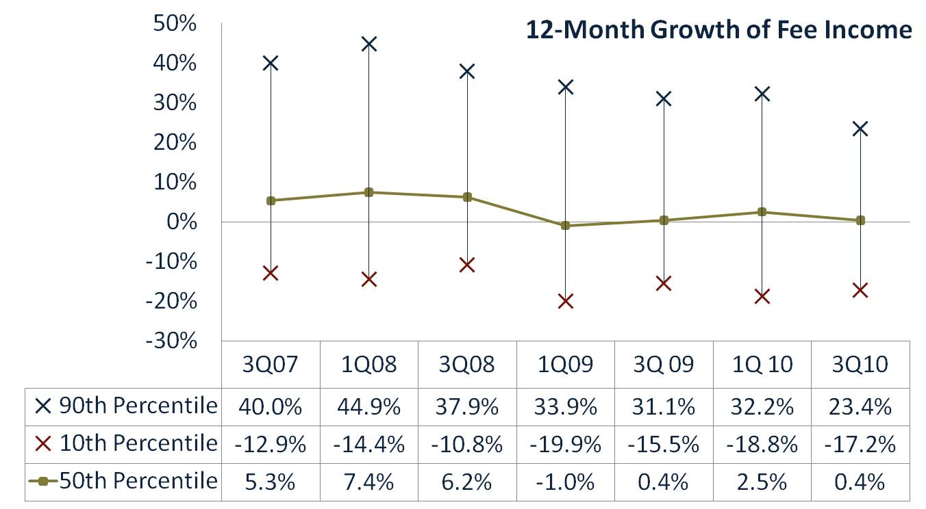 12-Month Growth of Fee Income